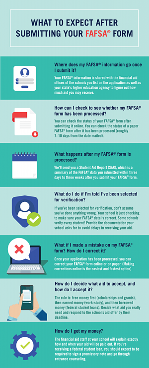 FAFSA-What-to-Expect-After-Submitting-infographic-3-414x1024