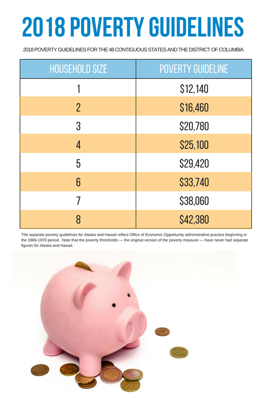 Financial Aid Terms - 2018 Poverty Guidelines | Hocking College