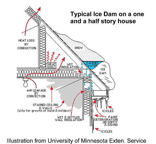 Prevent Ice Dams | 10 Steps to Winter Proof Your Home (and Save Some Money!)